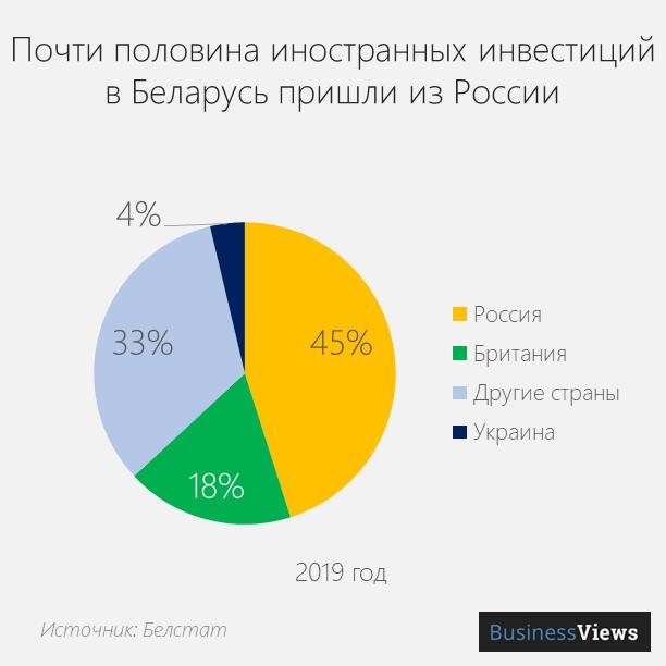 Кто инвестирует в Беларусь
