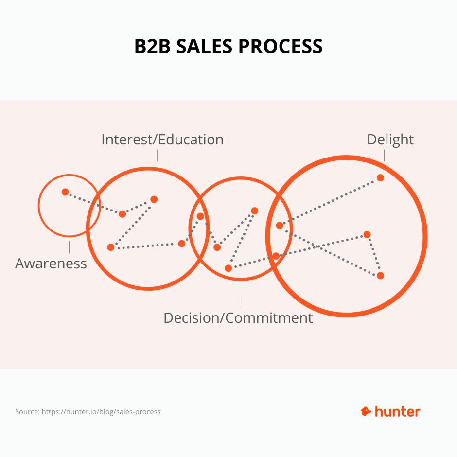 B2B Sales Process Diagram
