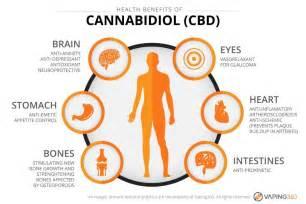 CBD AND DISEASE