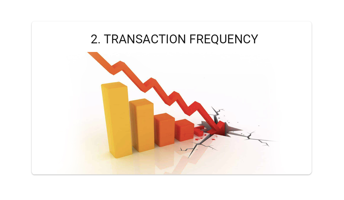 transaction frequency with crypto trading bots