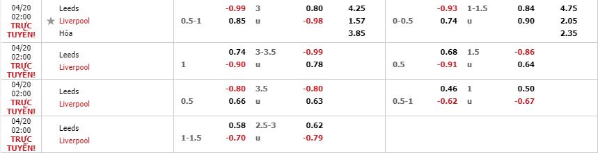 Tỷ lệ kèo Leeds United vs Liverpool theo nhà cái Fun88