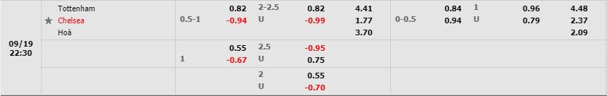 Tỷ lệ kèo Tottenham Hotspur vs Chelsea theo W88
