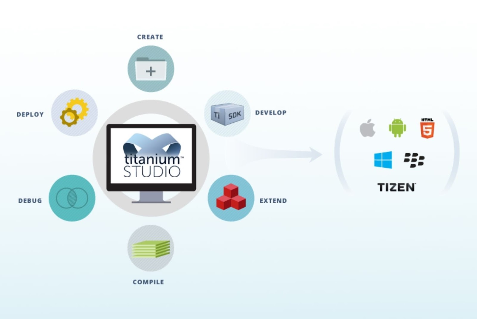 Titanium javascript framework