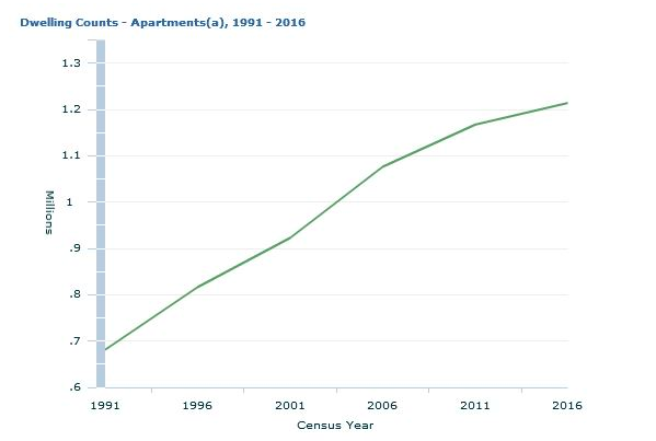 The Increase in Apartment Living Image