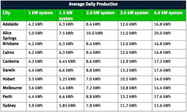 Average-Daily-Production-of-Renewable-Energy