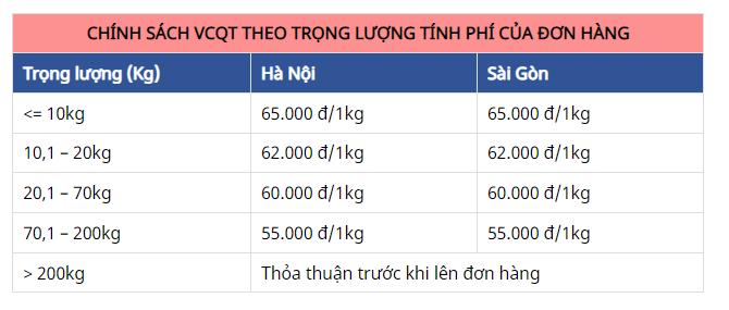 Cách lấy hàng phụ tùng Thái Lan chính hãng từ người bán Thái - 2
