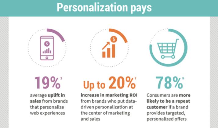 customer engagement personalization