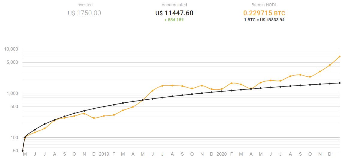 gráfico da acumulação de bitcoin ao longo do tempo