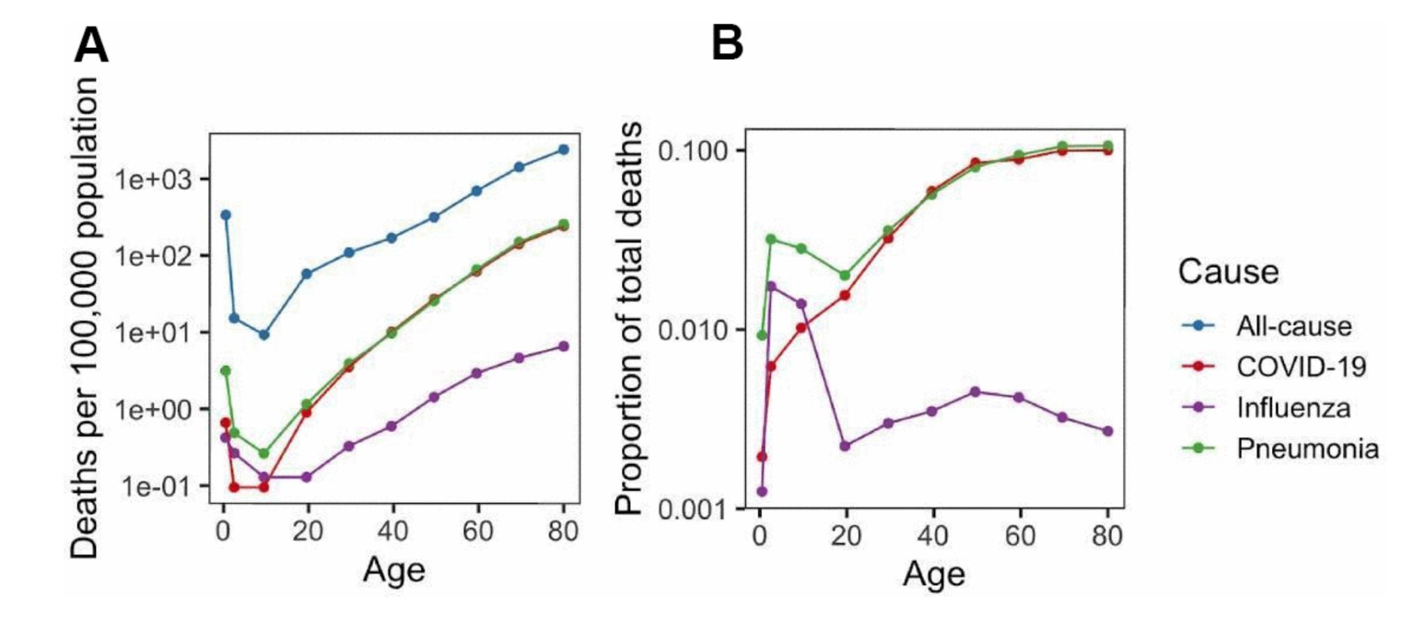 Figure 3. Burden of COVID-19, pneumonia and influenza. (A) Mortality rate (per 100,000 population) for COVID-19, pneumonia and influenza as well as all-cause mortality rate. (B) Ratio of COVID-19, pneumonia and influenza mortality rate to all-cause mortality rate.