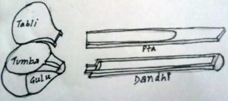 basically there are four parts of sitar which are represented by the  following diagram: