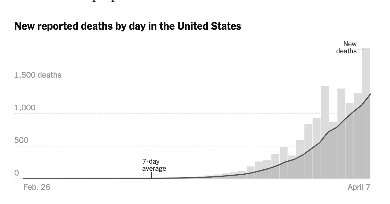 New reported deaths by day in the US chart