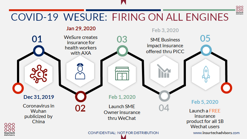 Insurtech WeSure launching new products