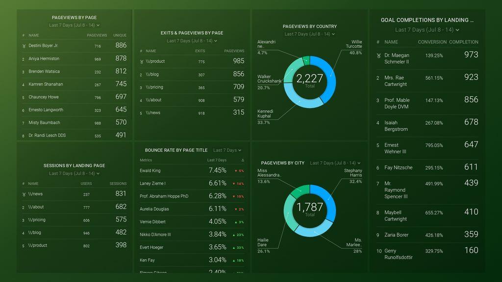 google analytics content analysis dashboard