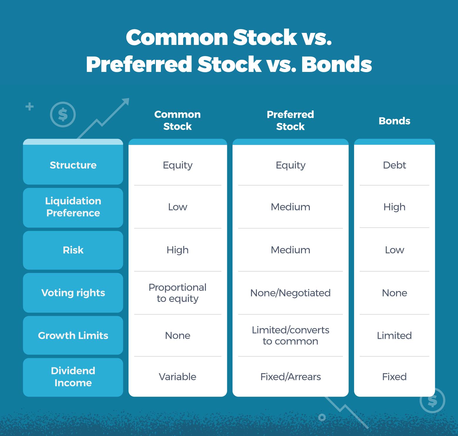 Common stock vs preferred stock vs bonds