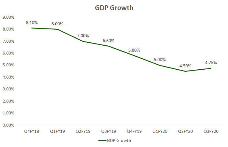 India GDP Growth
