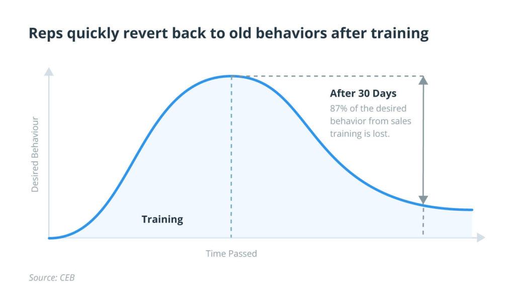 sales training impact long-term