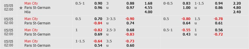 Tỷ lệ kèo Manchester City vs Paris S.Germain theo nhà cái Fun88