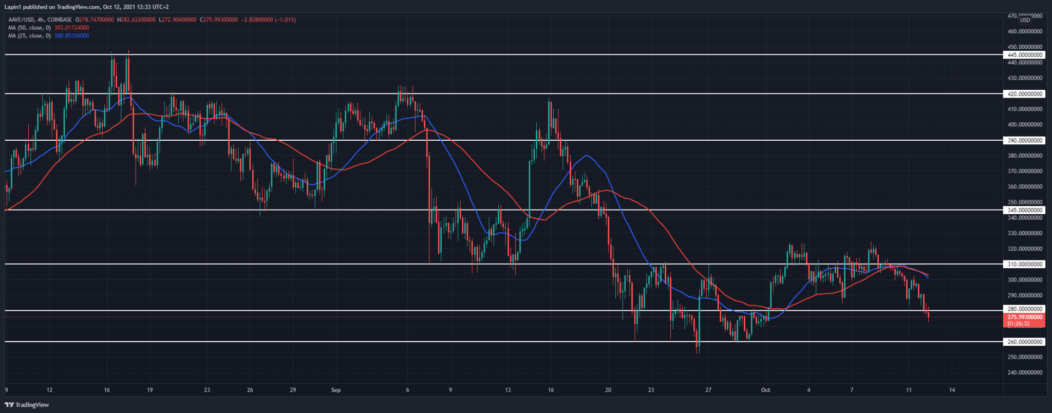 Aave Price Analysis: AAVE moves below $280 support, more downside to follow?