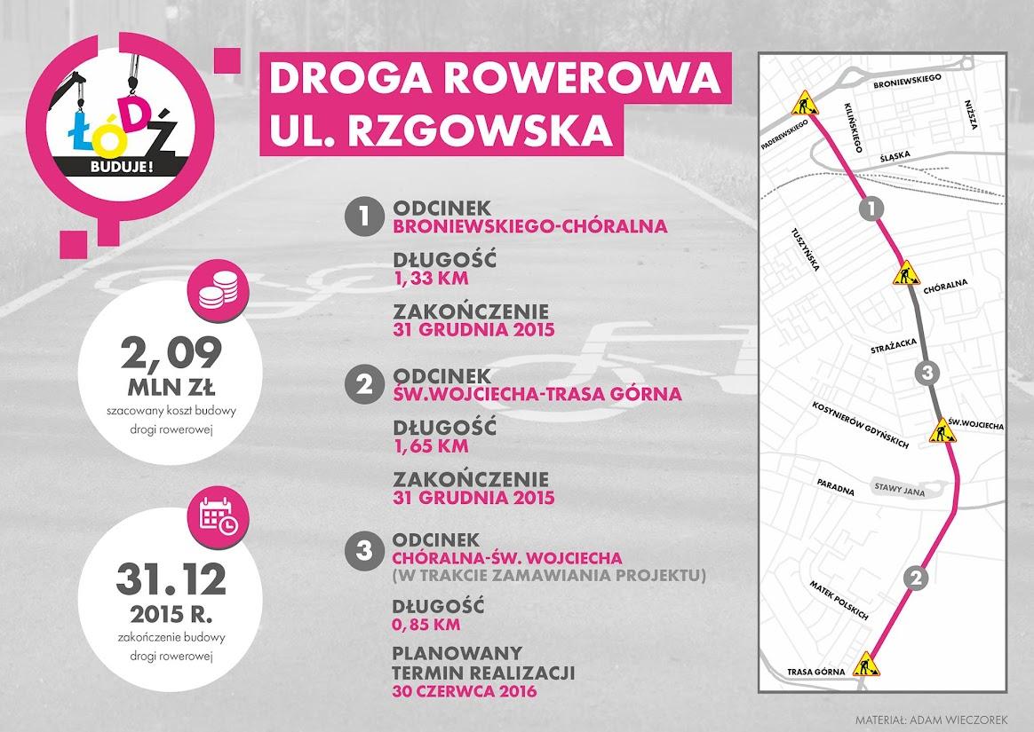 Infografika radnego Adama Wieczorka