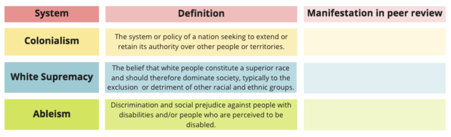 Exercise prompt: examine how systemic colonialism, white supremac, and ableism manifest in peer review