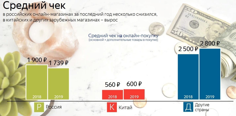 Средний чек в Российских интернет-магазинах