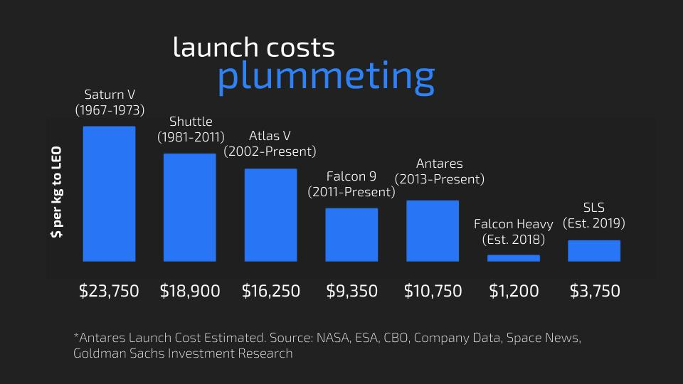A chart outlining the declining launch cost (per kilogram of cargo) into space from 1967, with the Saturn V, to the estimated cost of the Falcon Heavy in 2018