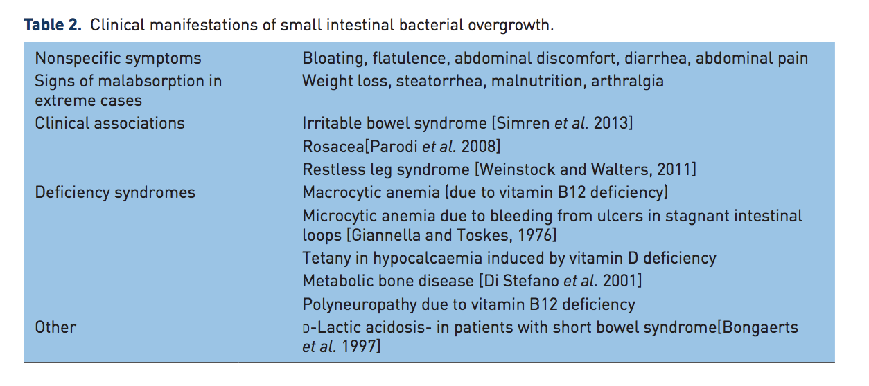 Image taken from: Gastrointestinal bacterial overgrowth: pathogenesis and clinical significance SIBO