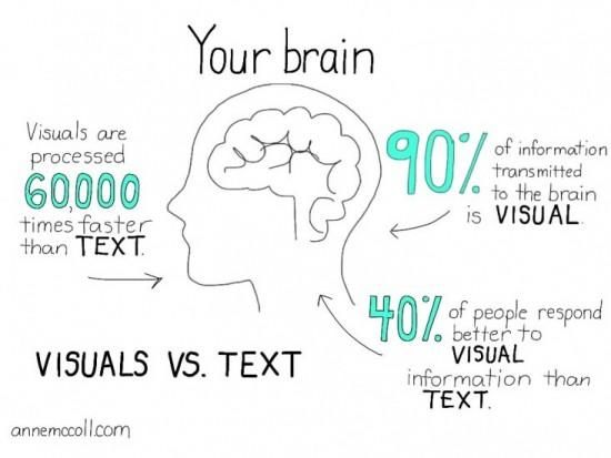 Your brain on visuals vs. text
