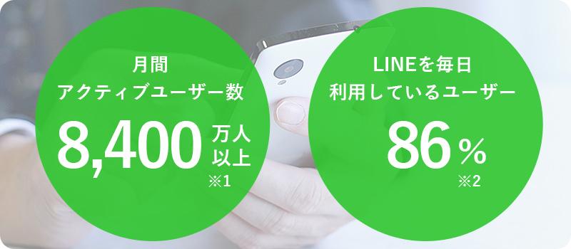LINE公式アカウント構築代行プラン