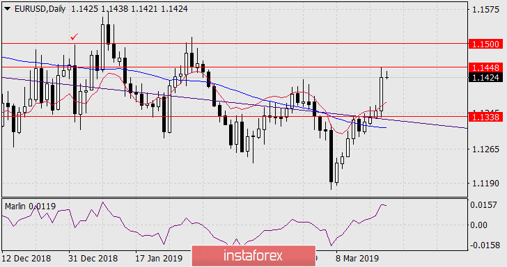 Forecast for EUR/USD on March 21, 2019
