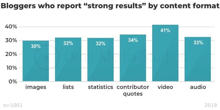 инфографика зависимость эффективности поста от наличия дополнительного контента
