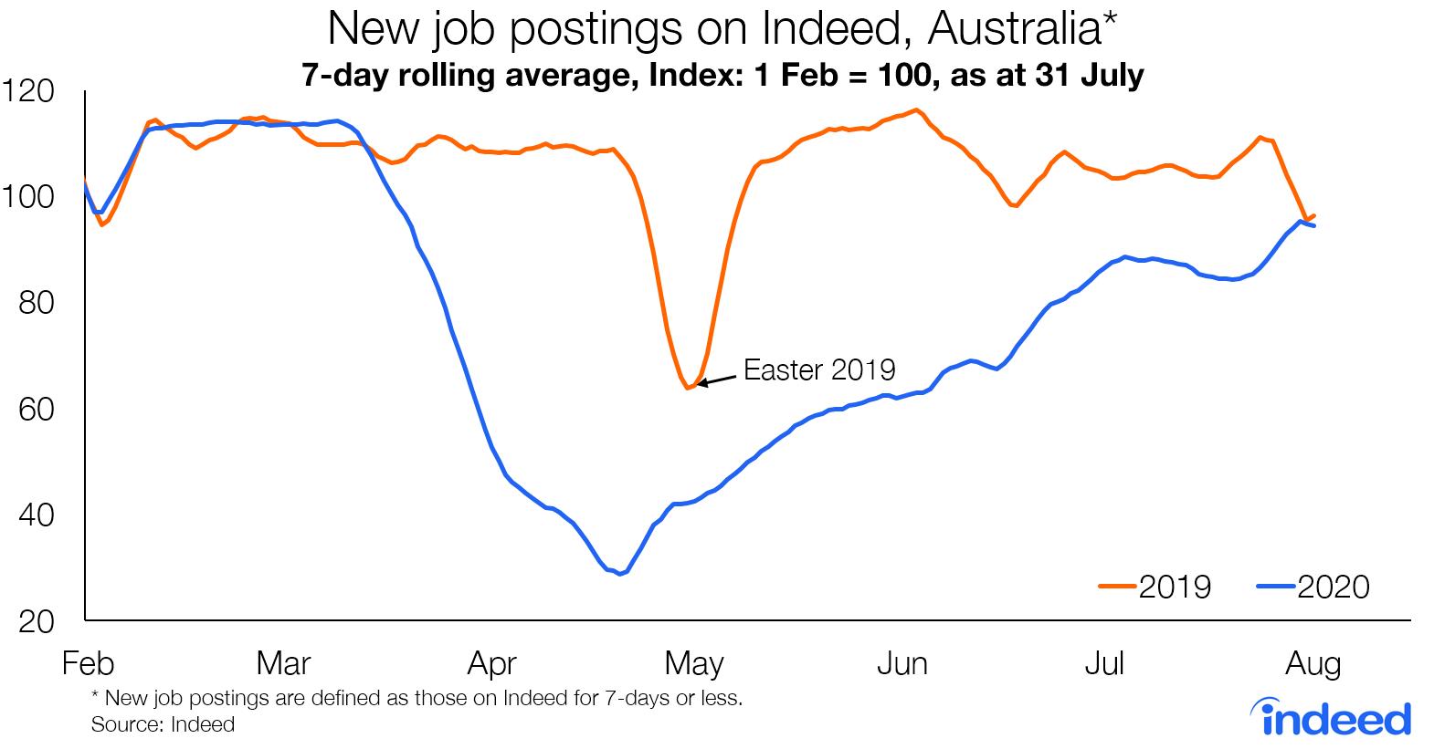 New job postings on Indeed, Australia