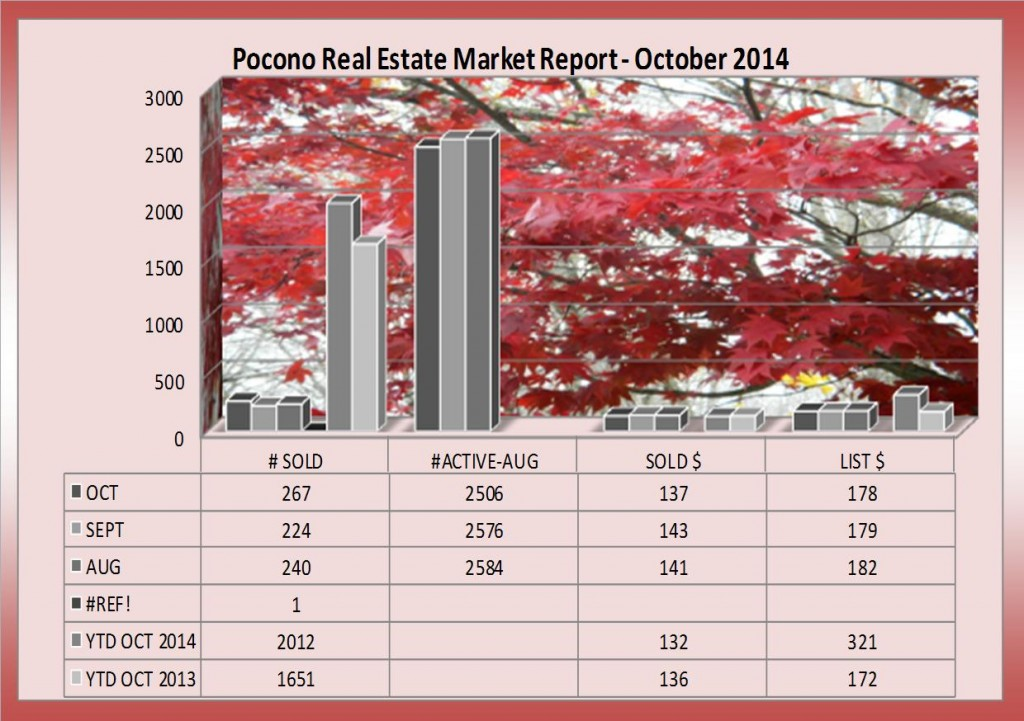 Pocono Real Estate Market Report - October 2014