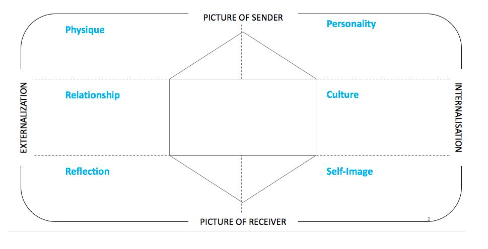 Develop a personal brand identity