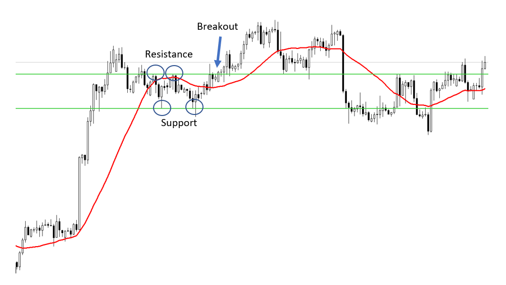 uptrend on a chart that forms a continuation breakout