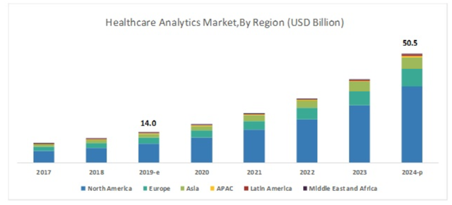 Обзор предстоящего IPO компании Health Catalyst (HCAT)