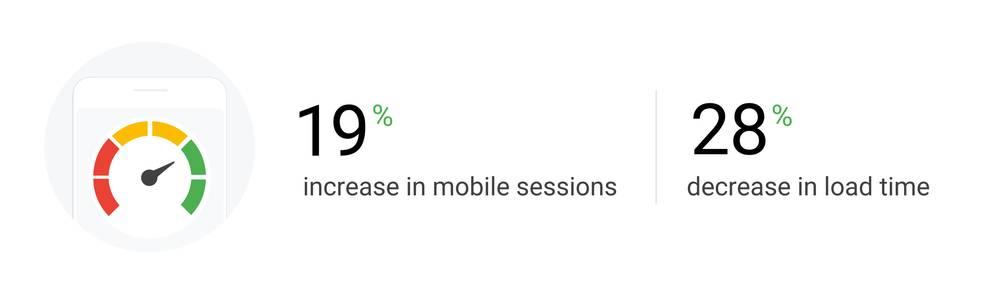 результаты оптимизации сайта по рекомендациям Google
