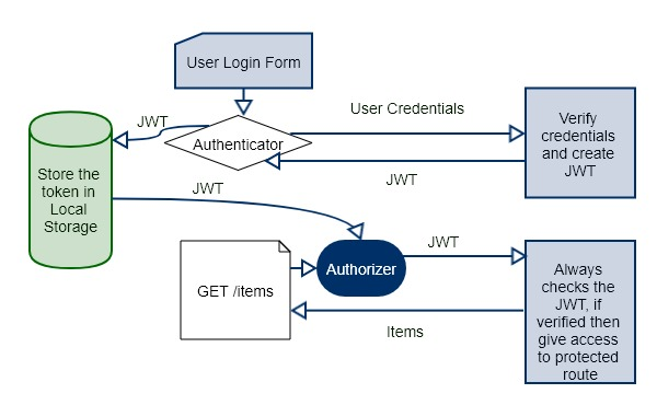 Authentication using JWT from ReactJS Single Page