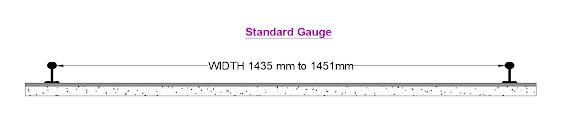 types of railway gauges - standard gauge