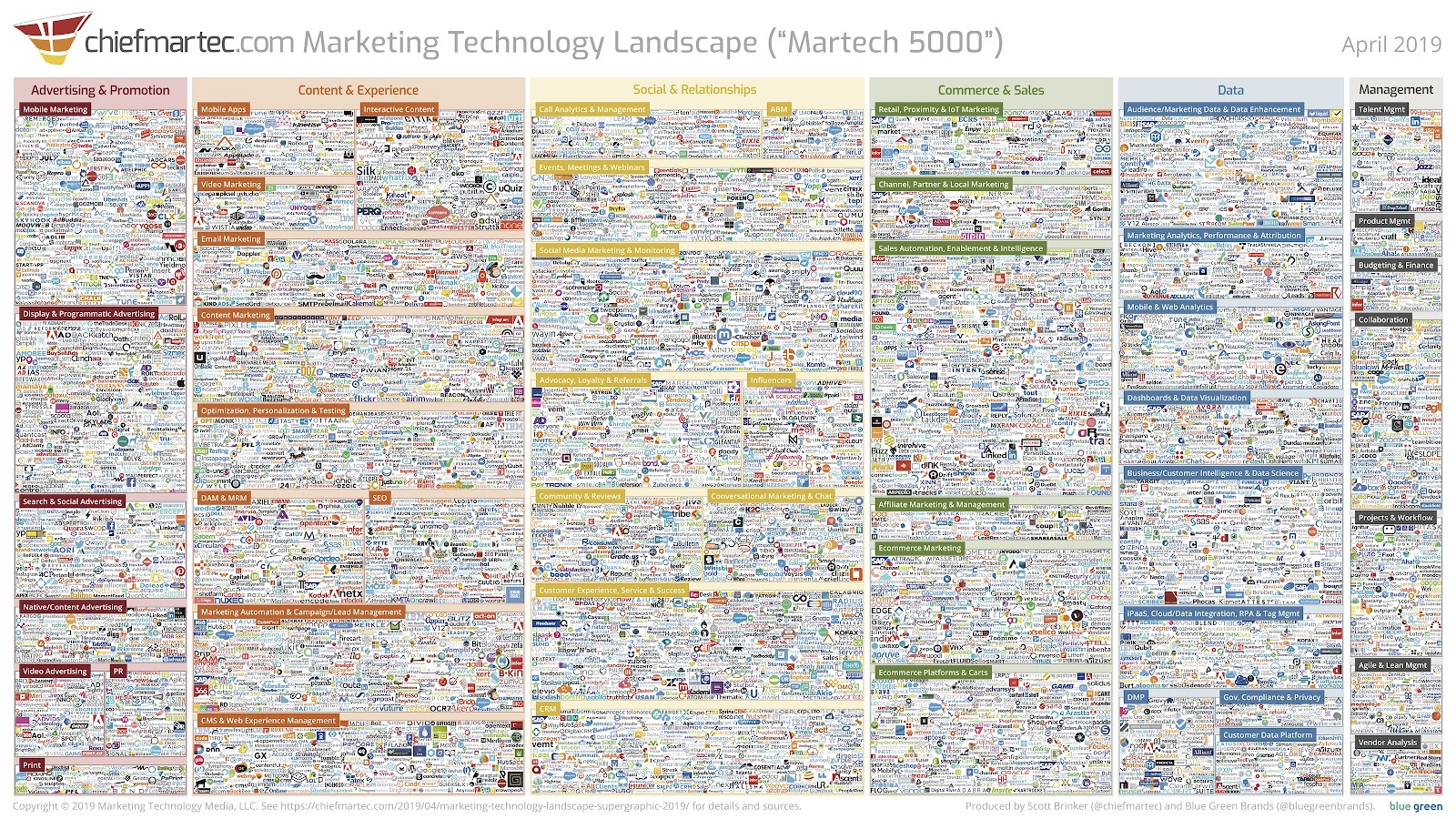 speed to lead martech products