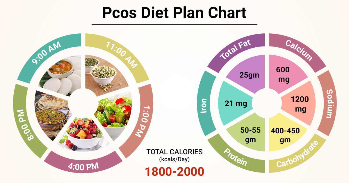 Diet Chart For pcos Patient, Pcos Diet Plan chart | Lybrate ichhori.com