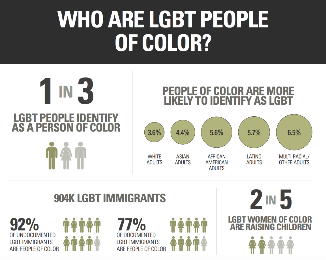 gaywrites: LGBT people of color face systemic discrimination and inequality in housing, healthcare, employment, family recognition, education, and countless other ways. Paying an Unfair Price: The Financial Penalty for LGBT People of Color is a new report by the Movement Advancement Project that examines the ins and outs of political, financial and legal landscapes for LGBT people of color. Read the full report here.