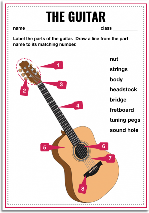 Parts of the guitar - names