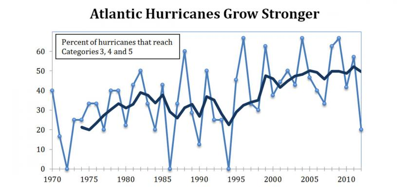 Percent of Atlantic hurricanes each year from 1970 to 2012 that reached categories 3, 4, and 5. Annual data (light blue) and 5-year running average (dark blue). Graphic: Union of Concerned Scientists