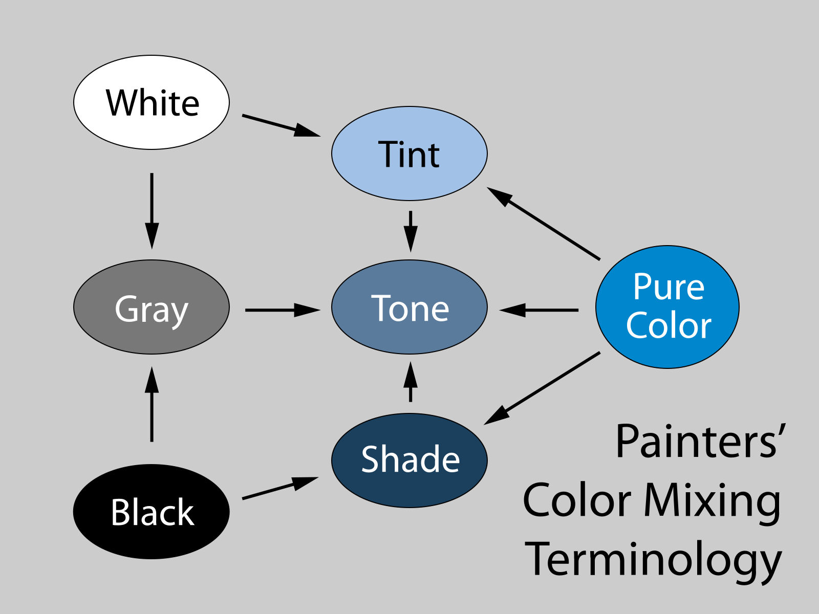 Painters color mixing terminology chart