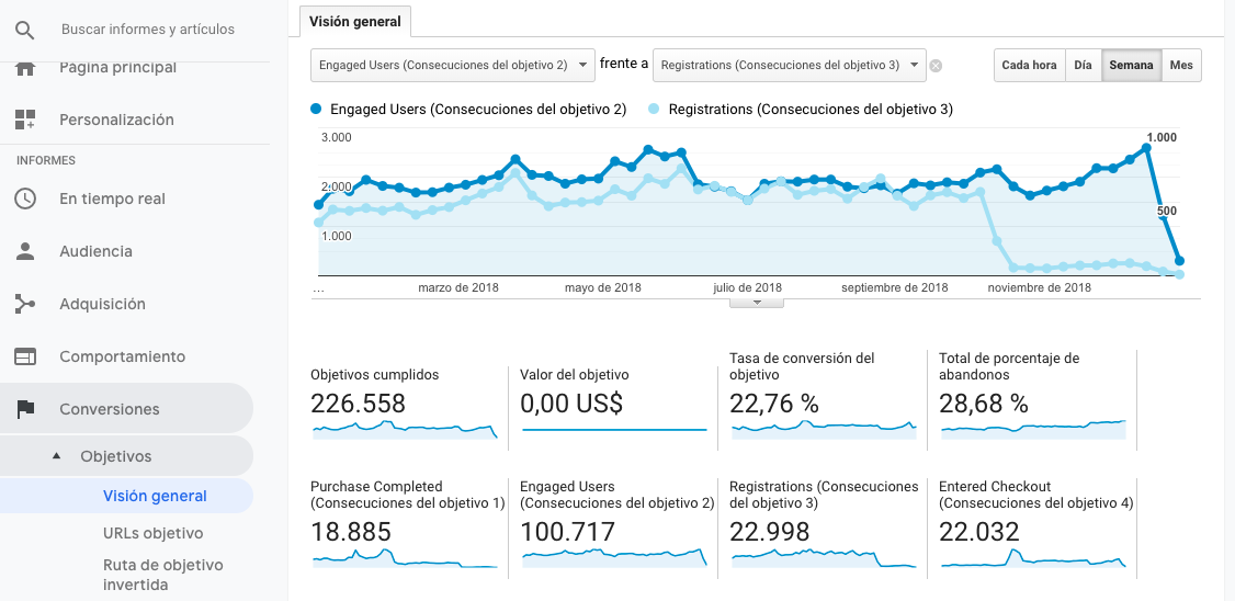 Conversiones y su tendencia anual en Google Analytics