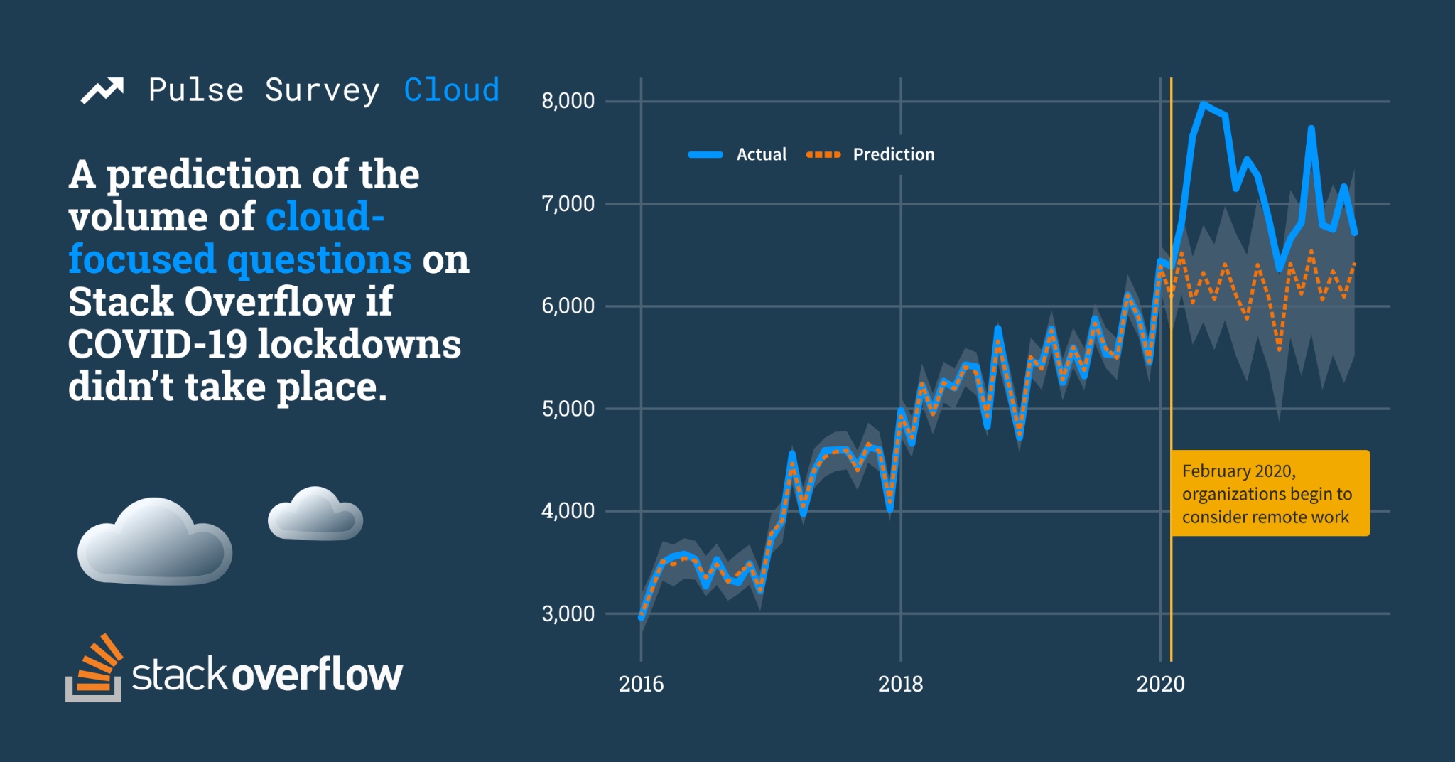 Line chart showing growth of cloud-related questions asked on Stack Overflow from 2016 to September 2021 with a separate line prediction questions asked after February 2020 if COVID-19 lockdowns didn't occur. After February 2020, we see the actual values have a dramatic spike reach close to 8,000, while the predicted value remains steady at around 6,000.