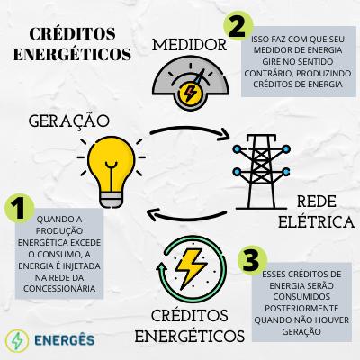 C:\Users\Guilherme\Desktop\BLOG JOIRIS\BLOG\3 GERAÇÃO DISTRIBUÍDA\CRÉDITOS ENERGÉTICOS (1).png