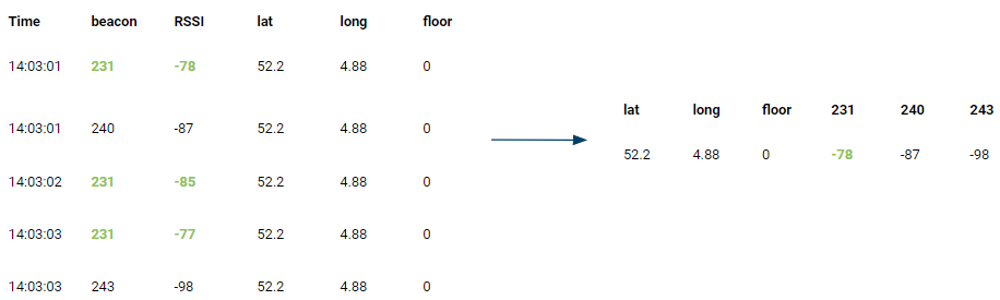 A table with multiple rows of measurements are combined to a single row containing the position and beacon signal strengths