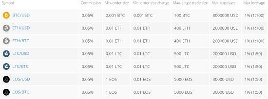 Crypto Fees
